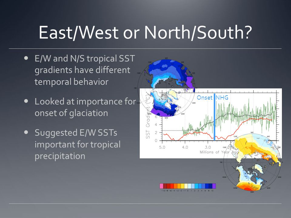 East/West or North/South