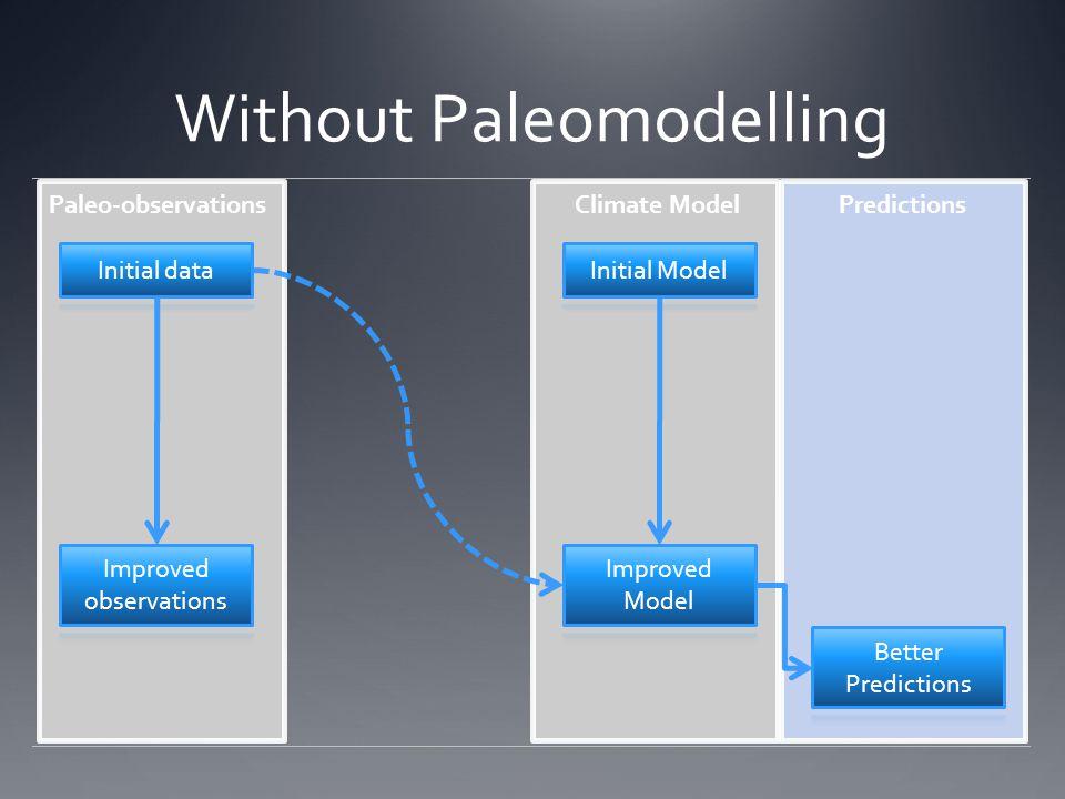 Without Paleomodelling