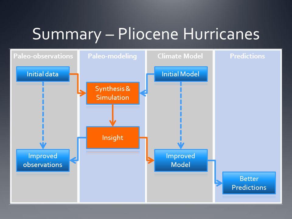 Summary – Pliocene Hurricanes
