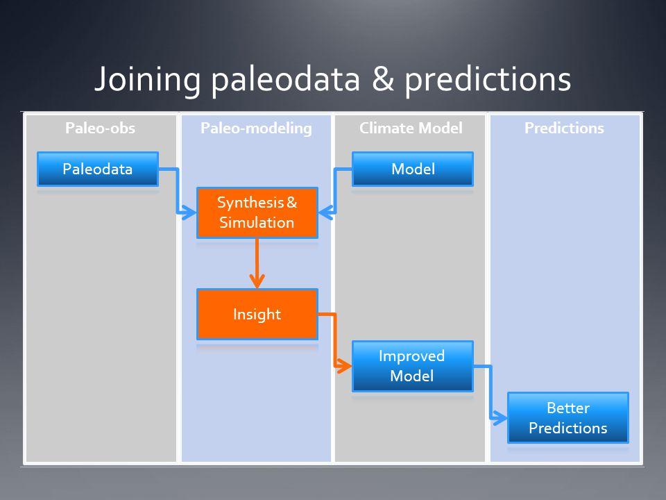 Joining paleodata & predictions
