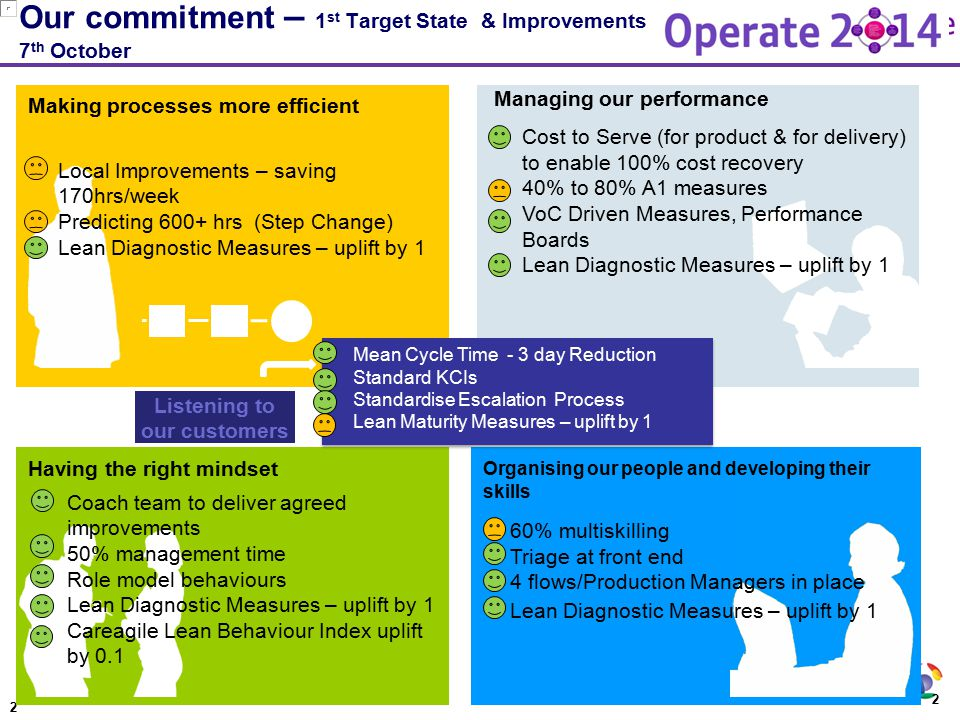 Our commitment – 1st Target State & Improvements 7th October