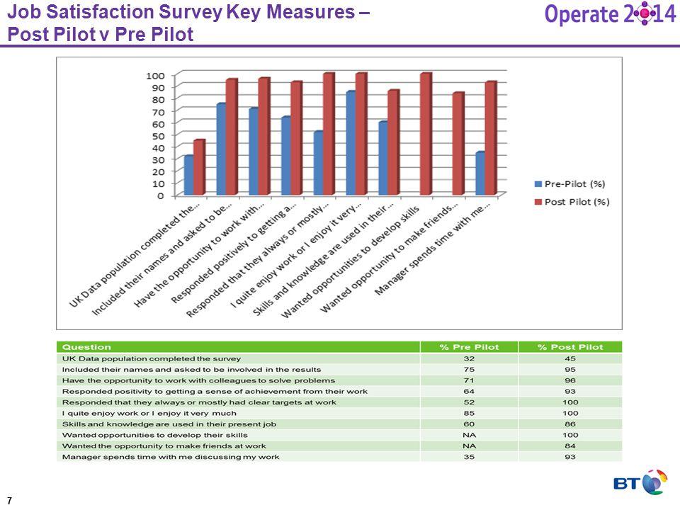 Job Satisfaction Survey Key Measures – Post Pilot v Pre Pilot