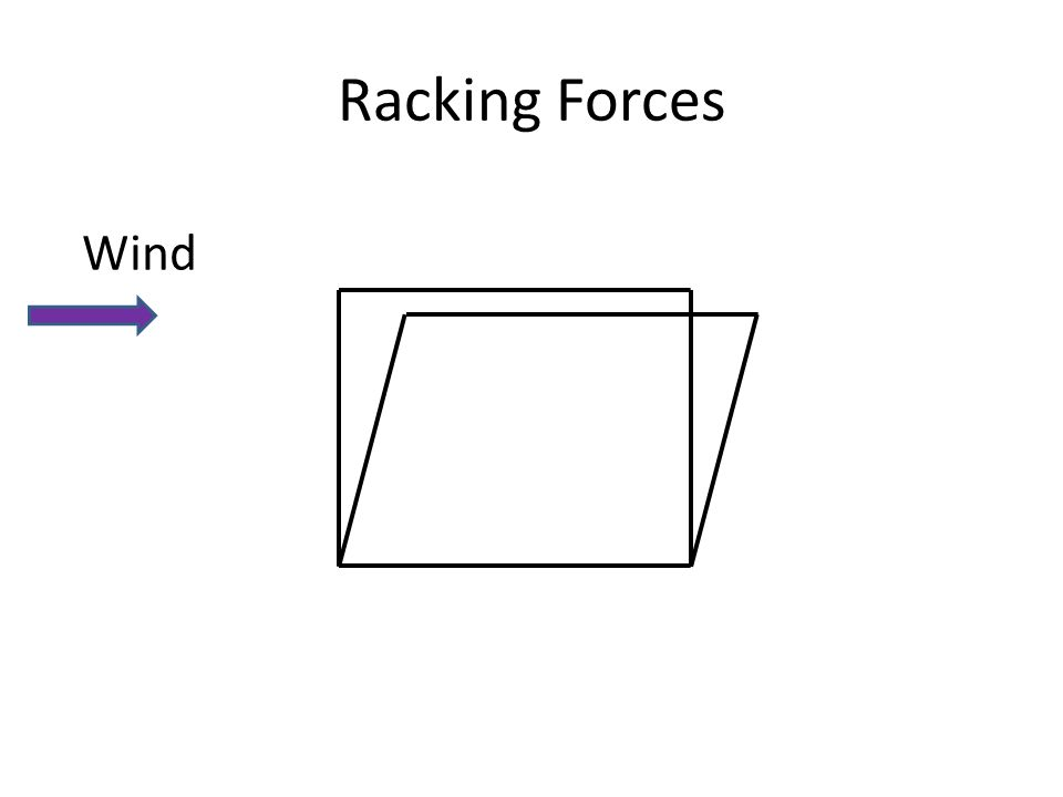 Racking Forces Wind