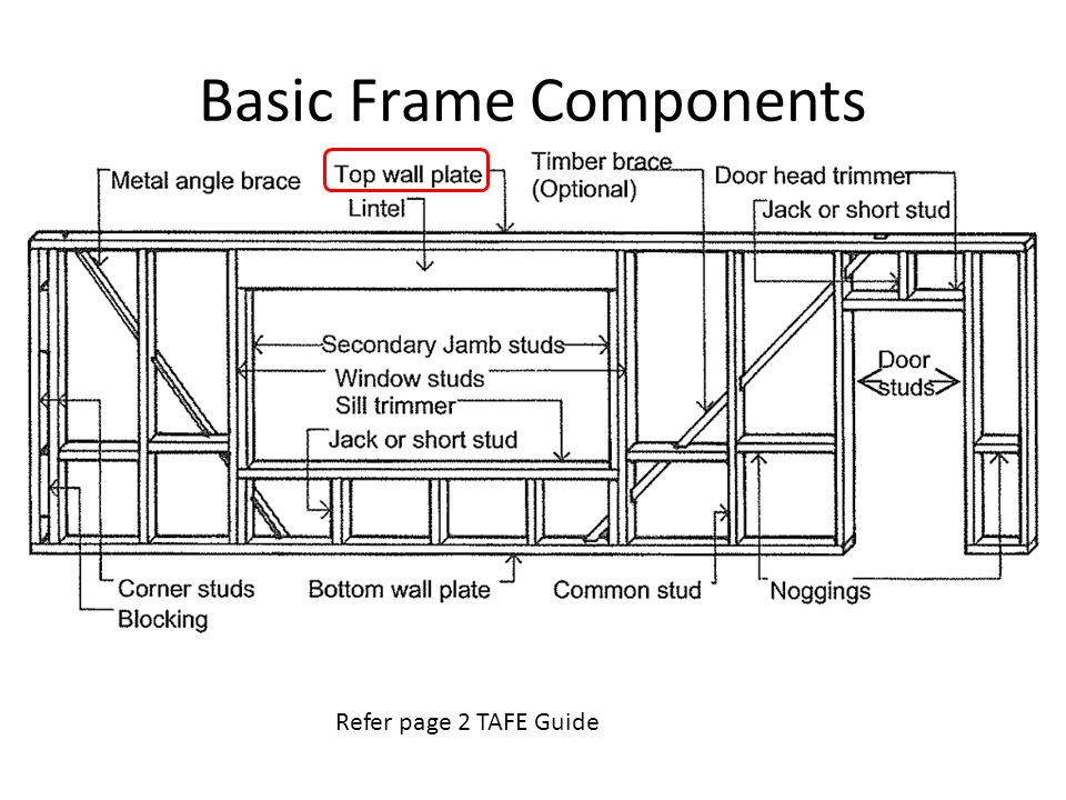 Basic Frame Components