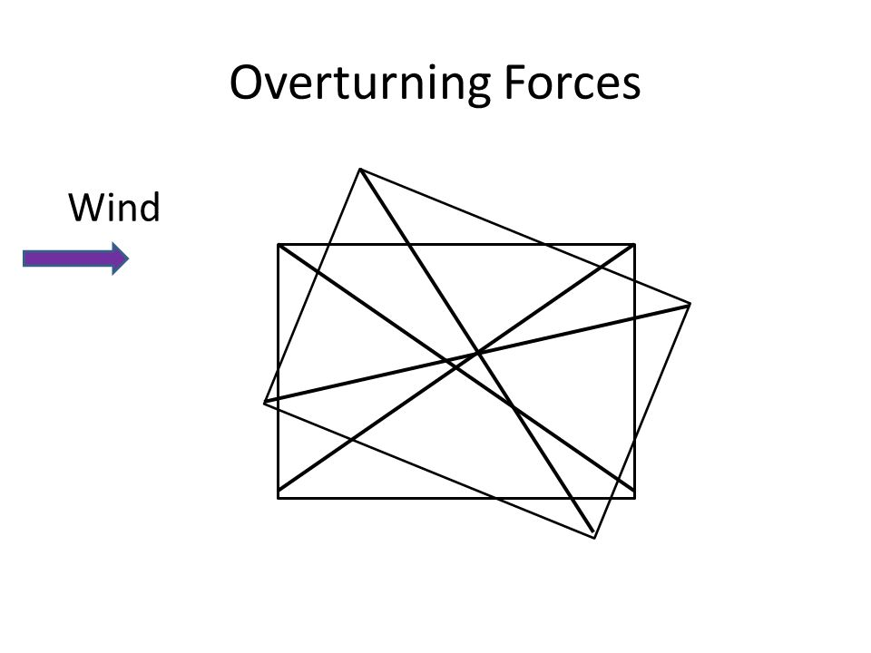 Overturning Forces Wind