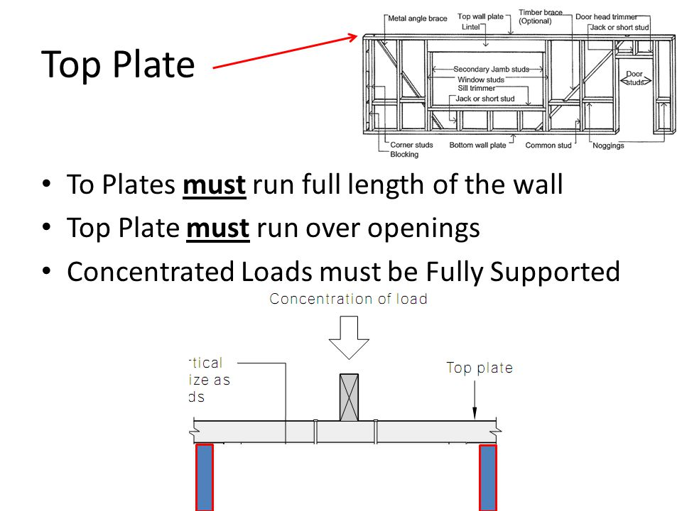 Top Plate To Plates must run full length of the wall