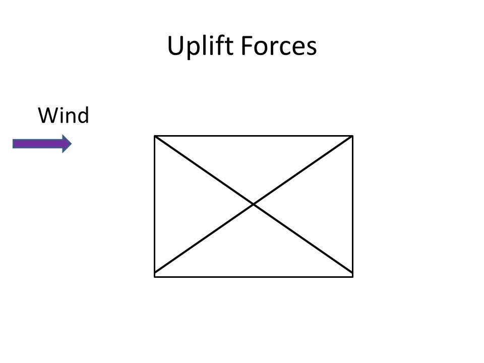 Uplift Forces Wind