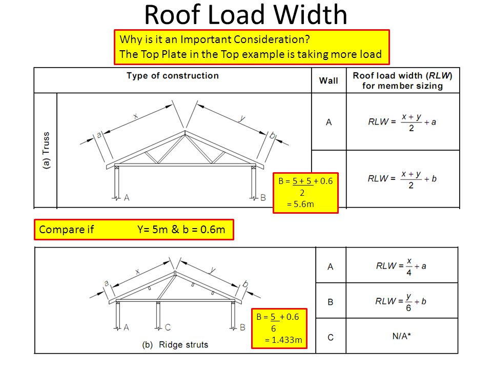 Roof Load Width Why is it an Important Consideration