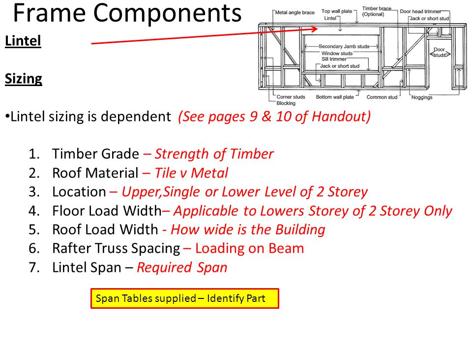 Frame Components Lintel Sizing