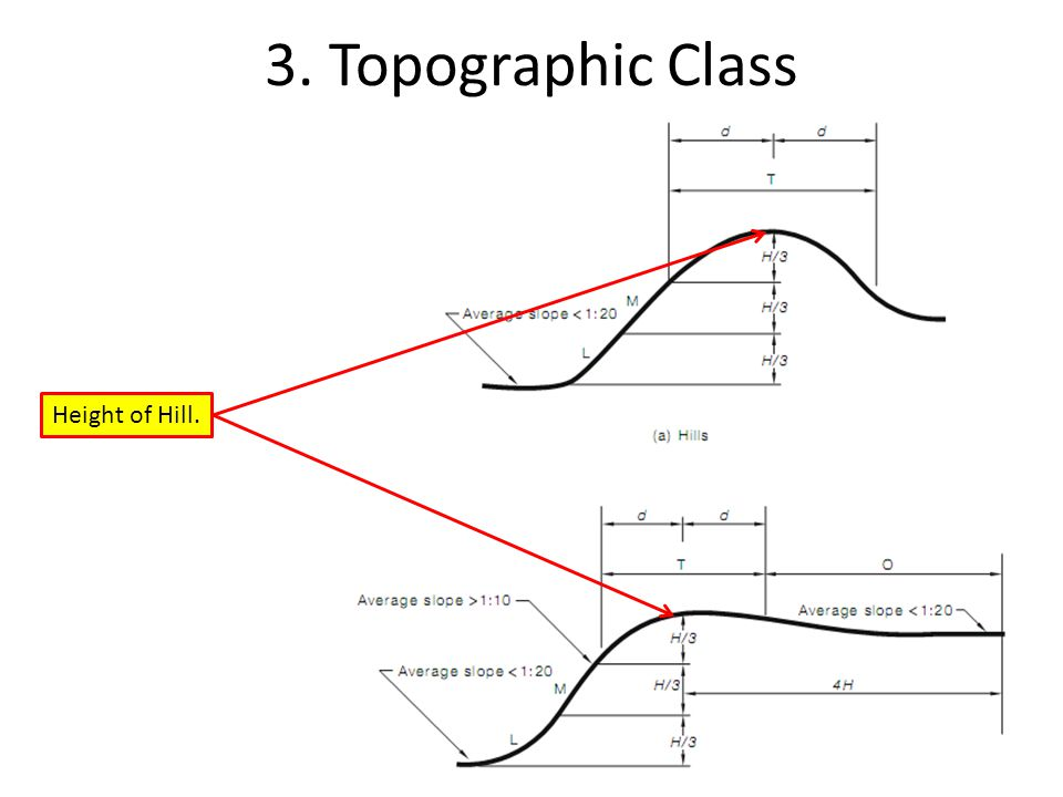 3. Topographic Class Height of Hill.