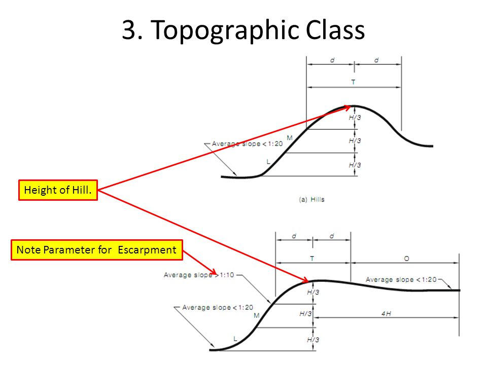 3. Topographic Class Height of Hill. Note Parameter for Escarpment