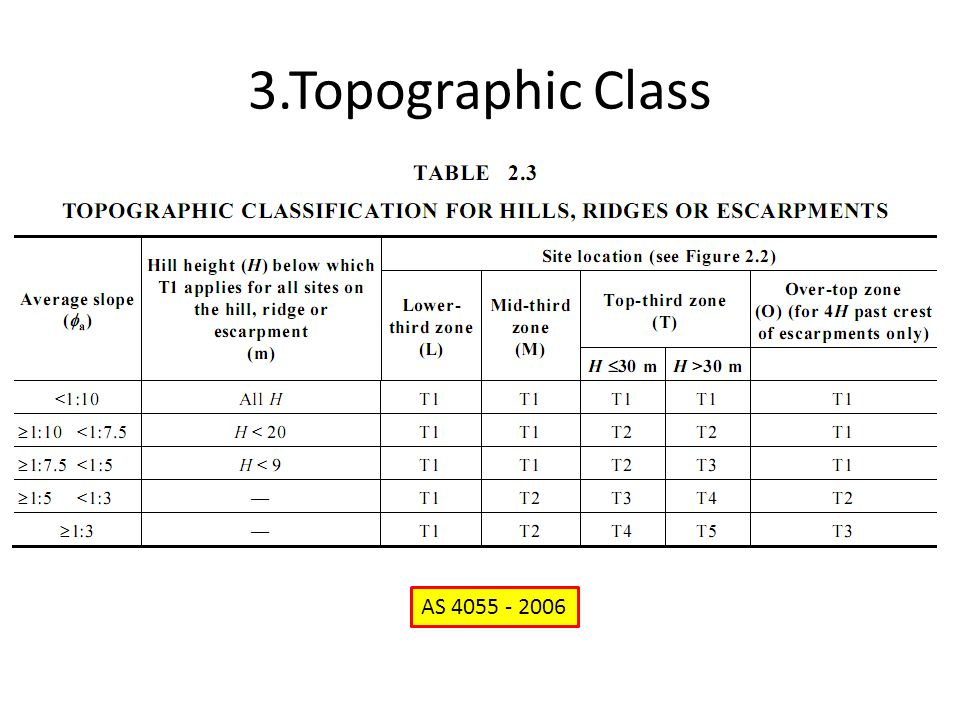 3.Topographic Class AS 4055 - 2006