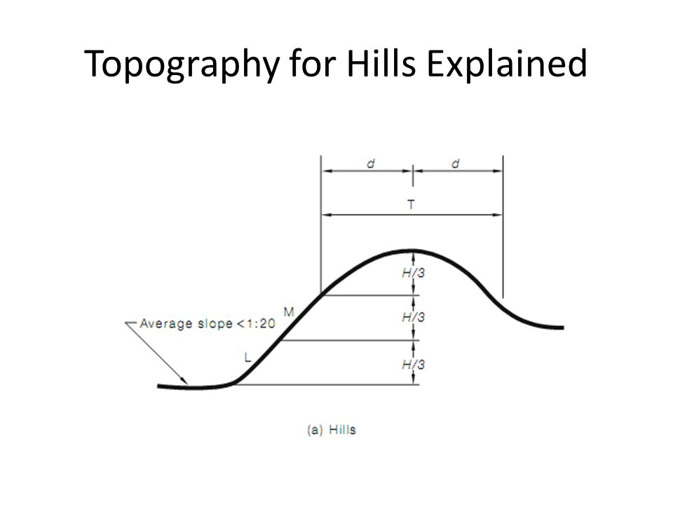 Topography for Hills Explained