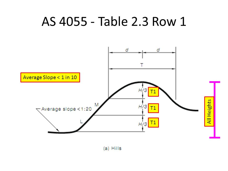 AS 4055 - Table 2.3 Row 1 Average Slope < 1 in 10 T1 All Heights T1