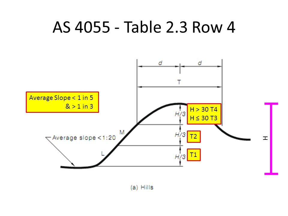 AS 4055 - Table 2.3 Row 4 Average Slope < 1 in 5 & > 1 in 3
