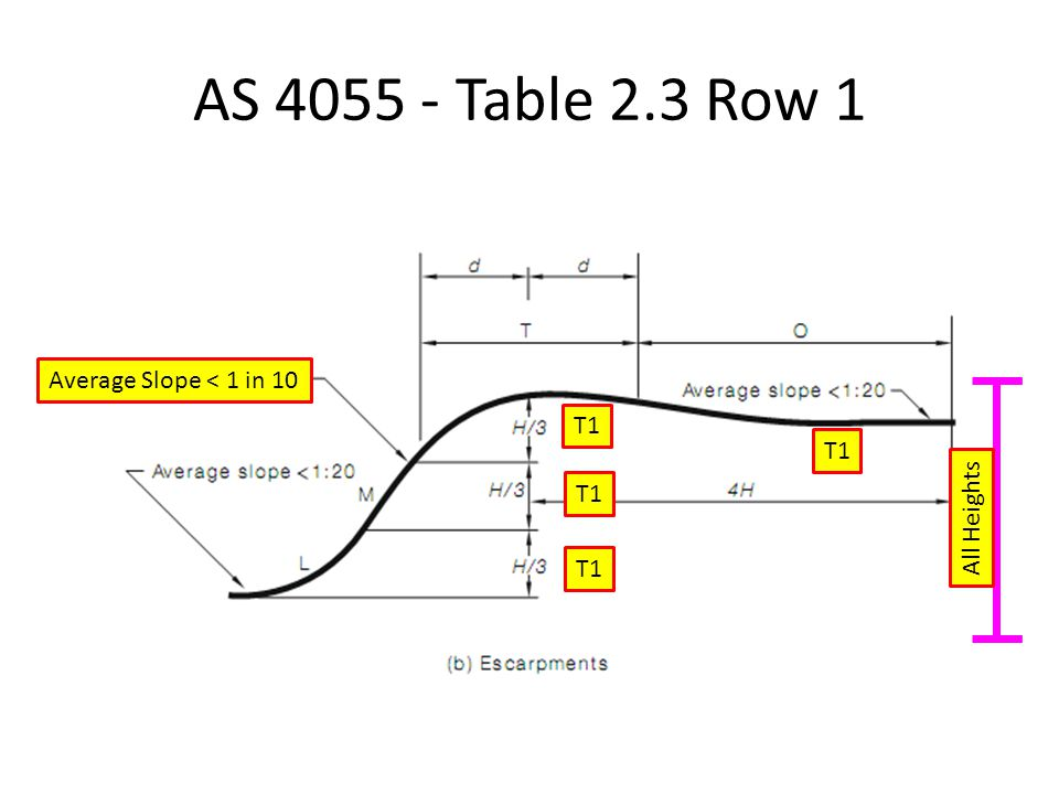 AS 4055 - Table 2.3 Row 1 Average Slope < 1 in 10 T1 T1 T1