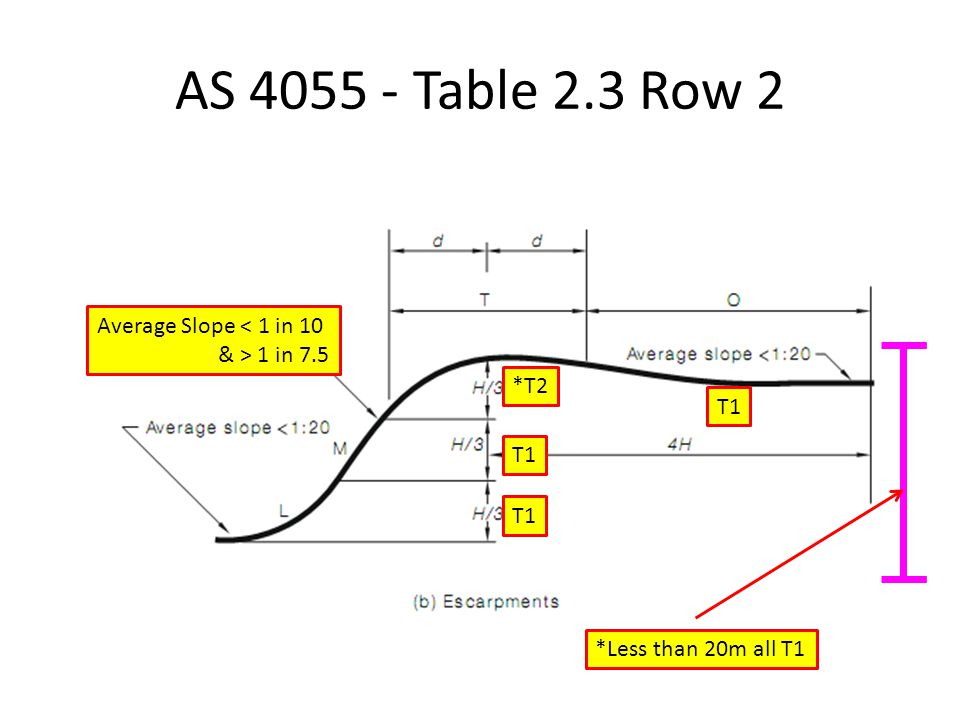 AS 4055 - Table 2.3 Row 2 Average Slope < 1 in 10 & > 1 in 7.5