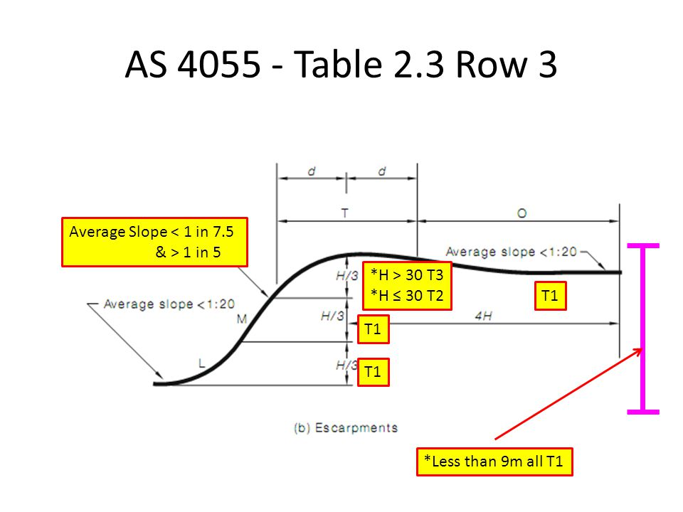 AS 4055 - Table 2.3 Row 3 Average Slope < 1 in 7.5 & > 1 in 5