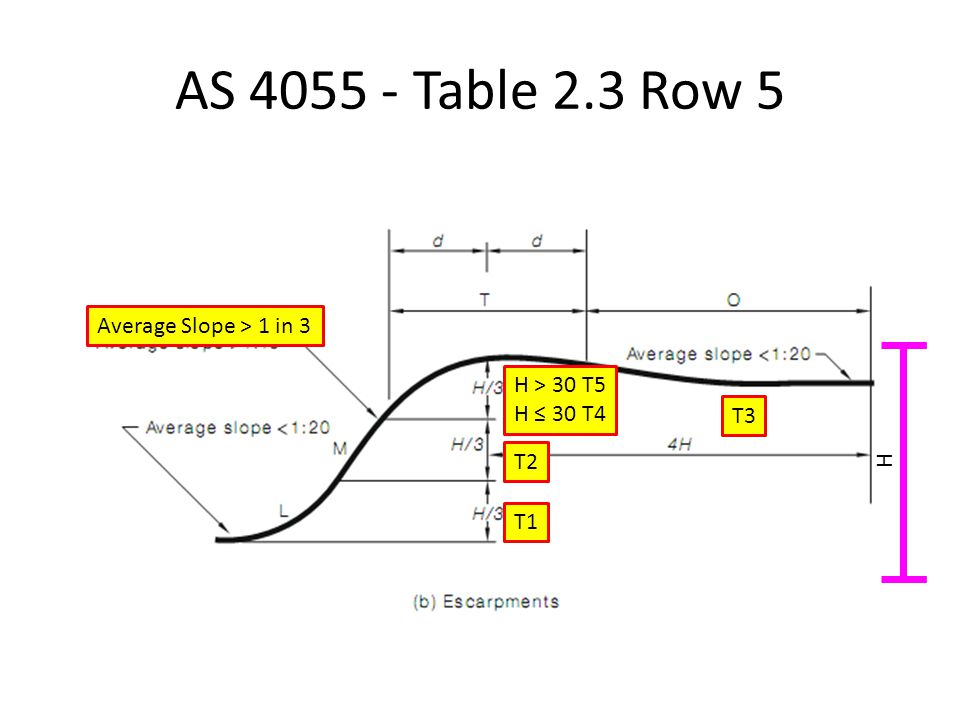 AS 4055 - Table 2.3 Row 5 Average Slope > 1 in 3 H > 30 T5
