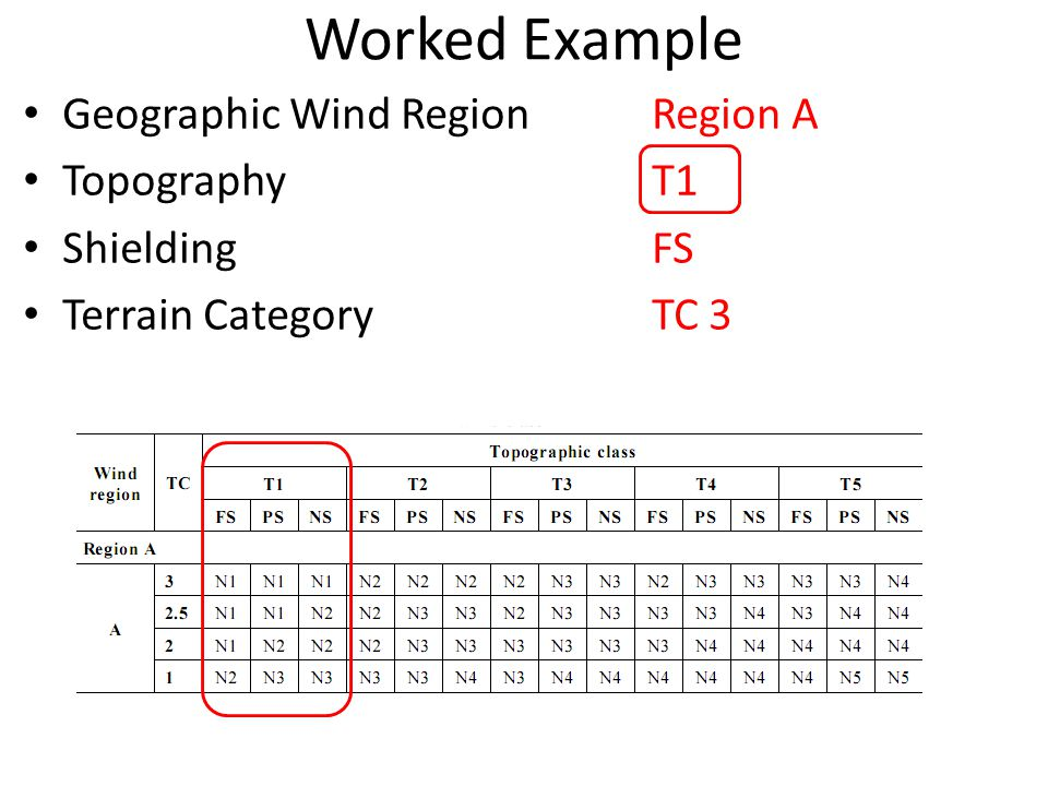 Worked Example Geographic Wind Region Region A Topography T1