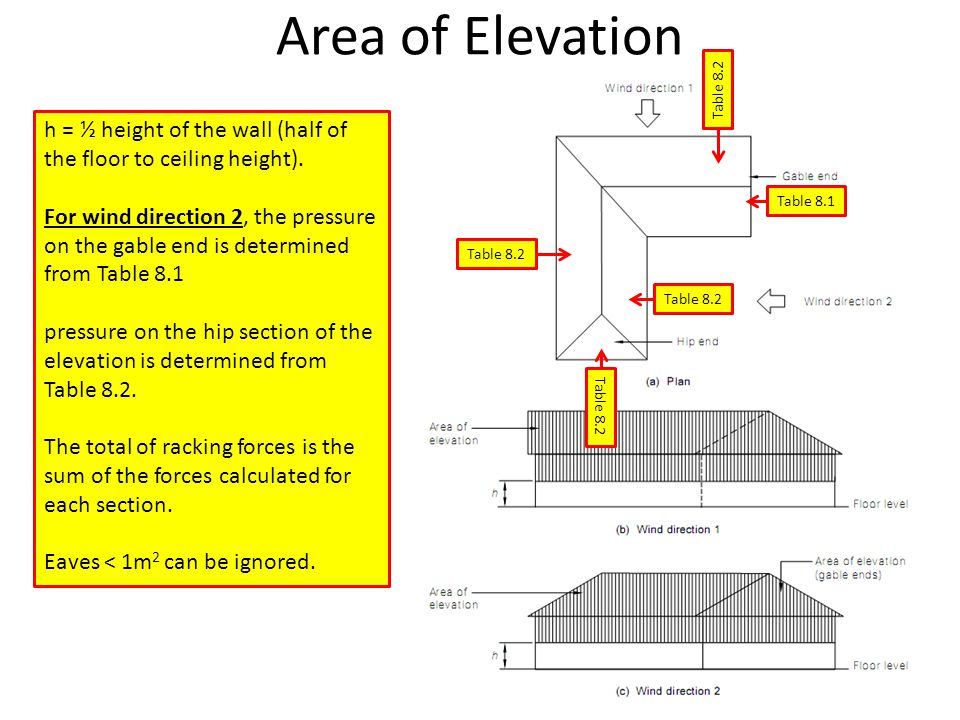 Area of Elevation Table 8.2. h = ½ height of the wall (half of the floor to ceiling height).