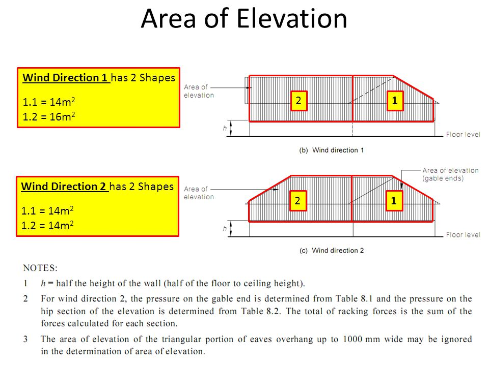 Area of Elevation Wind Direction 1 has 2 Shapes 1.1 = 14m2 1.2 = 16m2