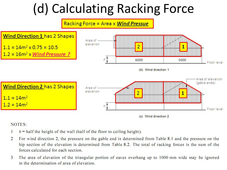 (d) Calculating Racking Force