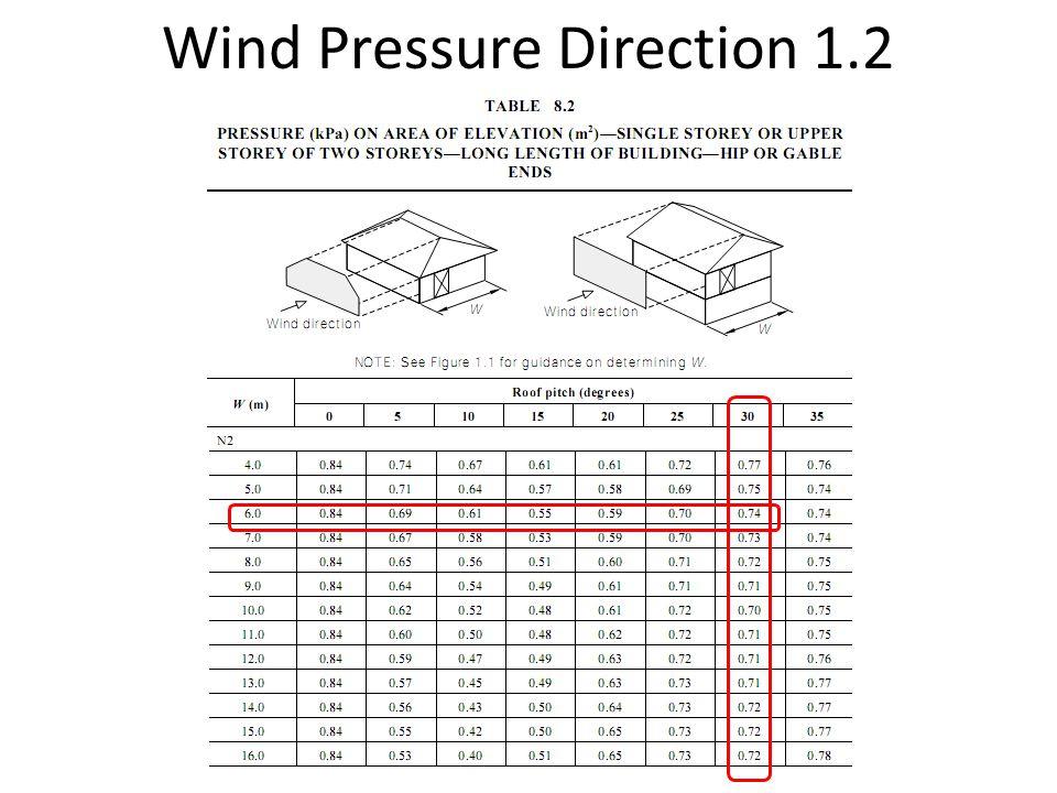 Wind Pressure Direction 1.2