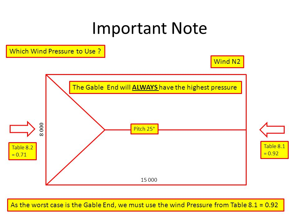 Important Note Which Wind Pressure to Use Wind N2