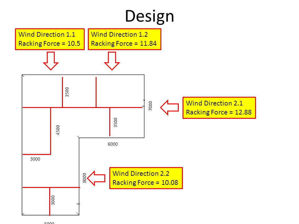 Design Wind Direction 1.1 Racking Force = 10.5 Wind Direction 1.2