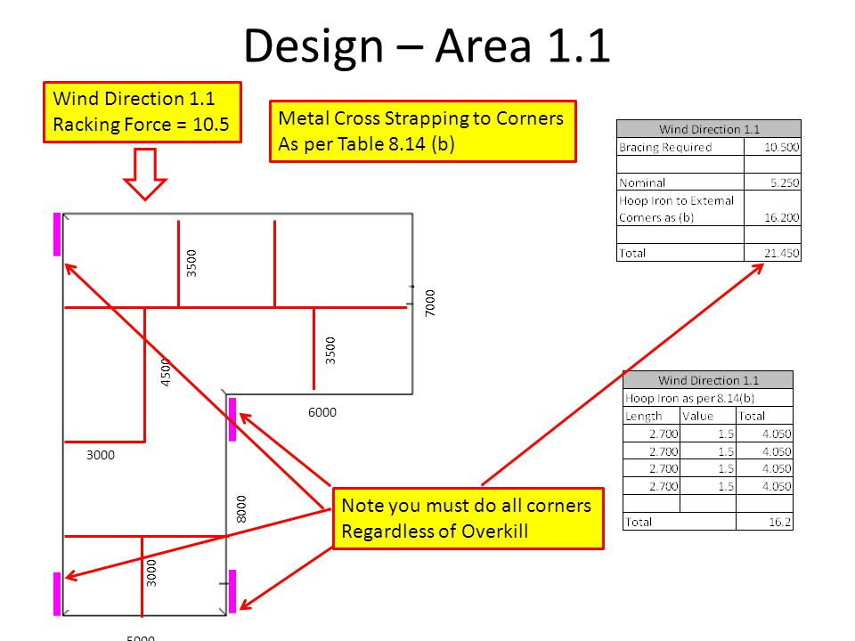 Design – Area 1.1 Wind Direction 1.1 Racking Force = 10.5