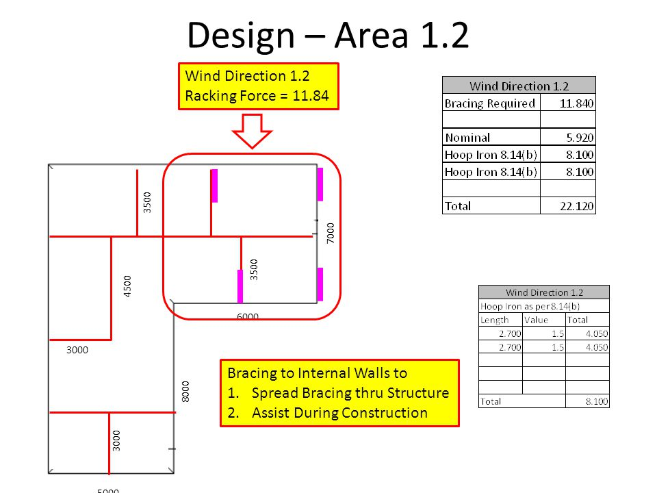 Design – Area 1.2 Wind Direction 1.2 Racking Force = 11.84