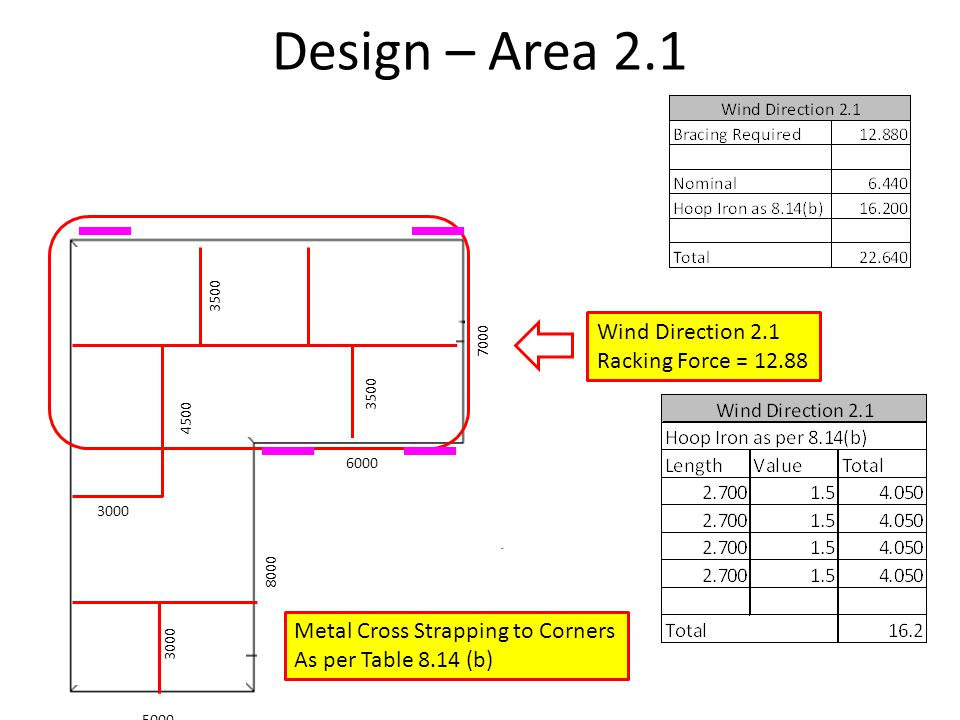 Design – Area 2.1 Wind Direction 2.1 Racking Force = 12.88