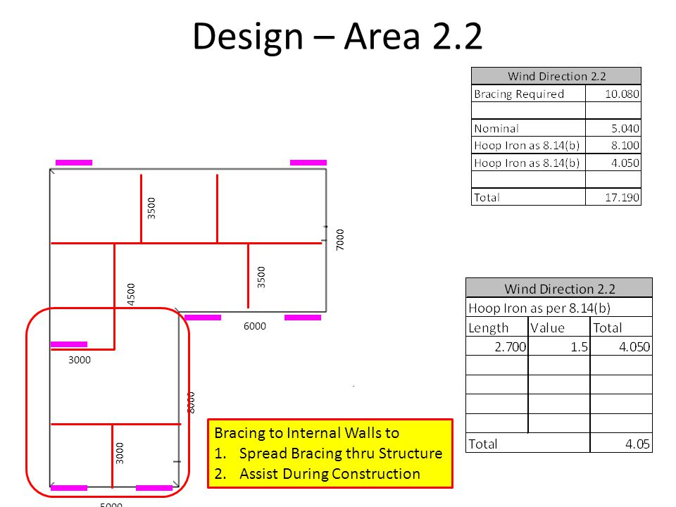 Design – Area 2.2 Bracing to Internal Walls to