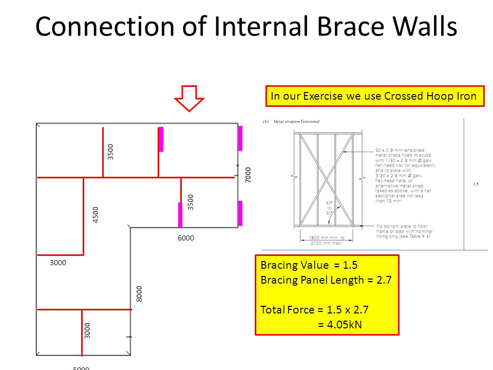 Connection of Internal Brace Walls