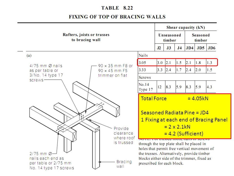 Total Force = 4.05kN Seasoned Radiata Pine = JD4. 1 Fixing at each end of Bracing Panel. = 2 x 2.1kN.
