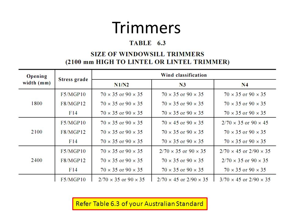 Trimmers Refer Table 6.3 of your Australian Standard