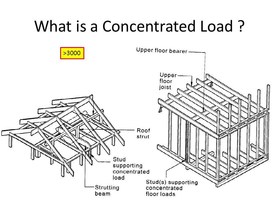 What is a Concentrated Load