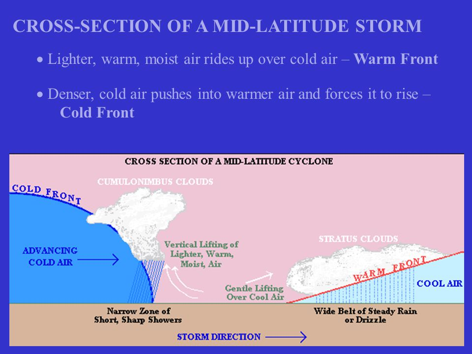CROSS-SECTION OF A MID-LATITUDE STORM