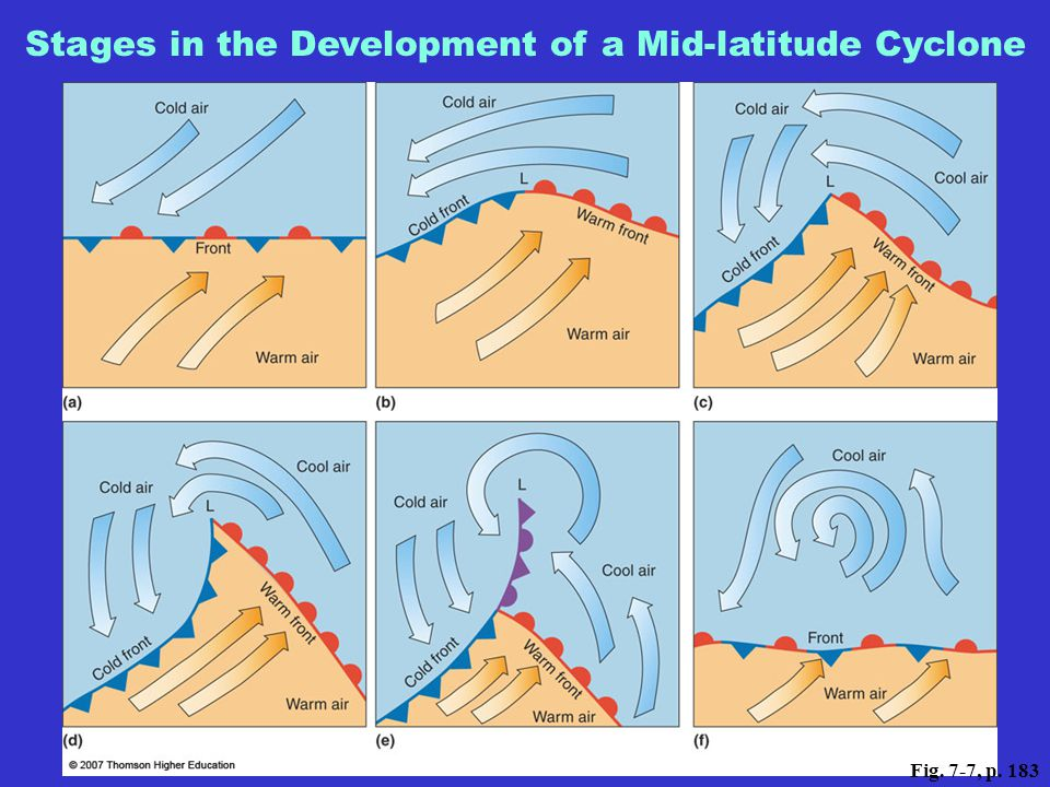 Stages in the Development of a Mid-latitude Cyclone