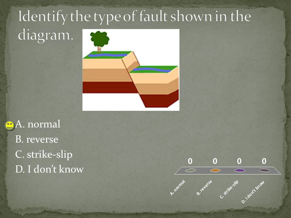 Identify the type of fault shown in the diagram.