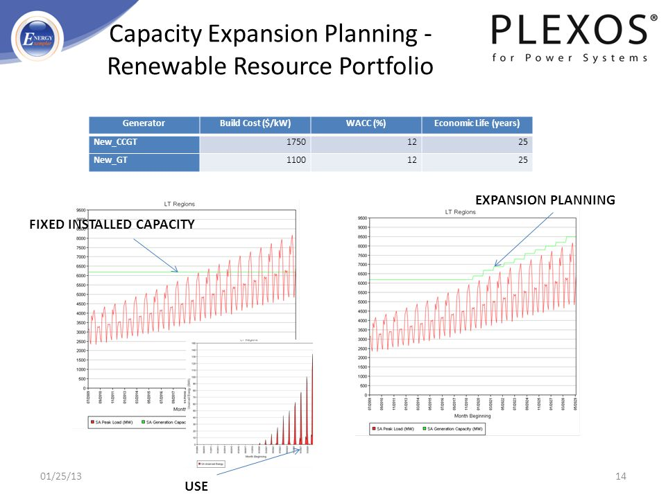 Capacity Expansion Planning - Renewable Resource Portfolio