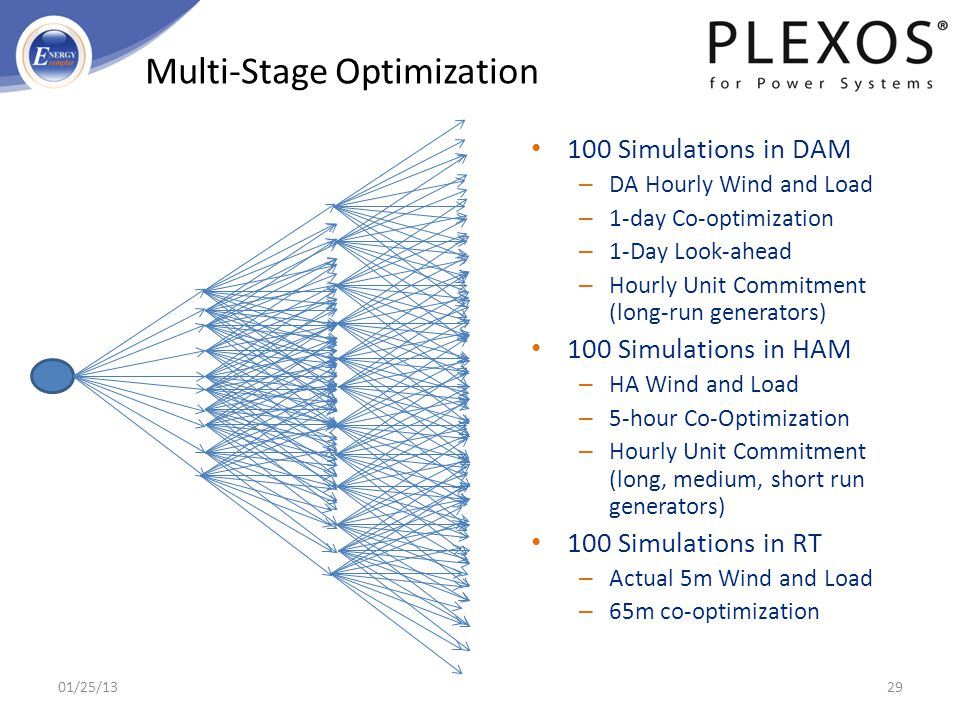 Multi-Stage Optimization