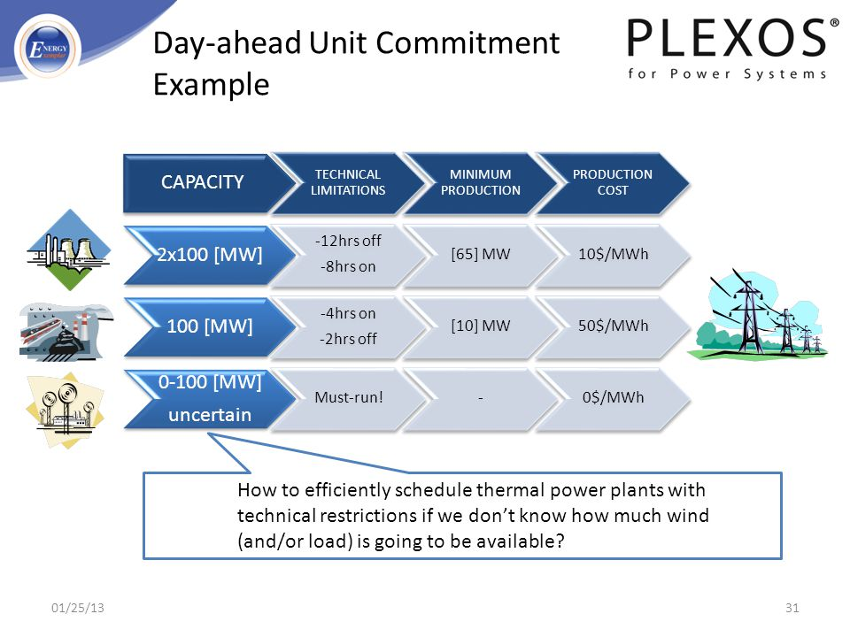 Day-ahead Unit Commitment Example