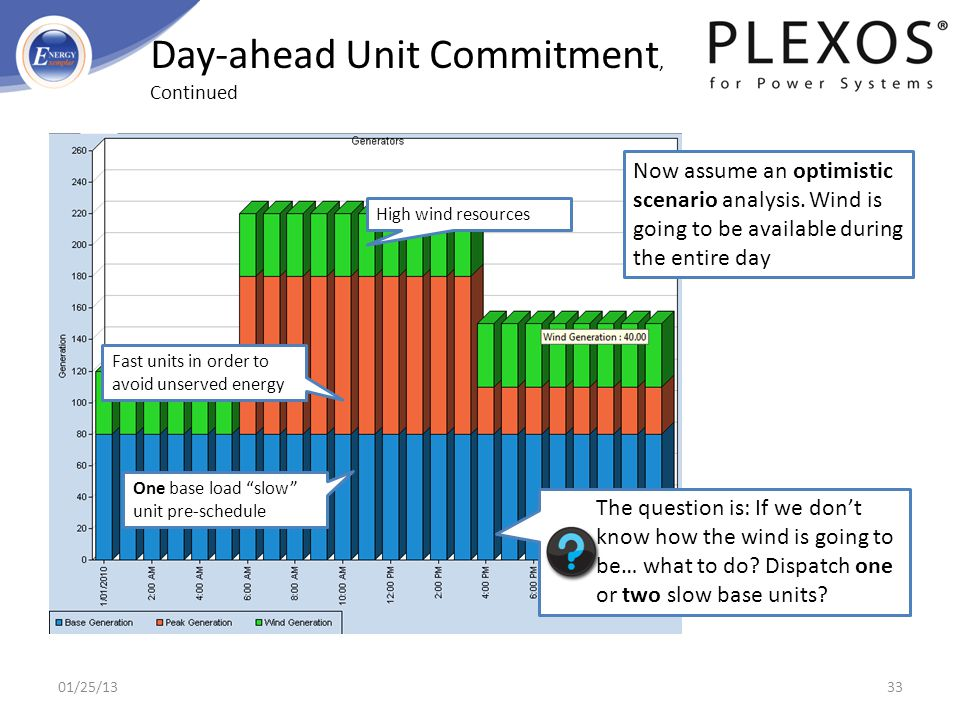 Day-ahead Unit Commitment, Continued
