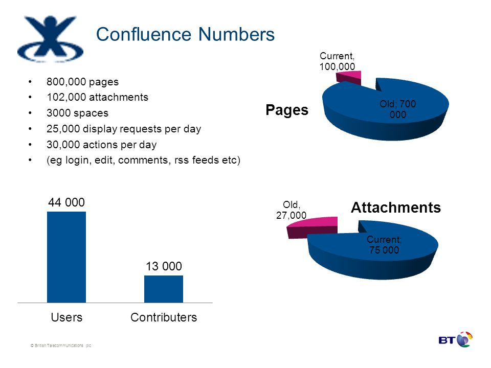 Confluence Numbers 800,000 pages 102,000 attachments 3000 spaces