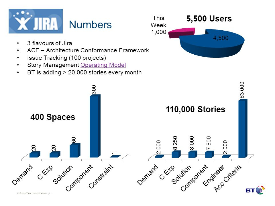 Numbers 3 flavours of Jira ACF – Architecture Conformance Framework