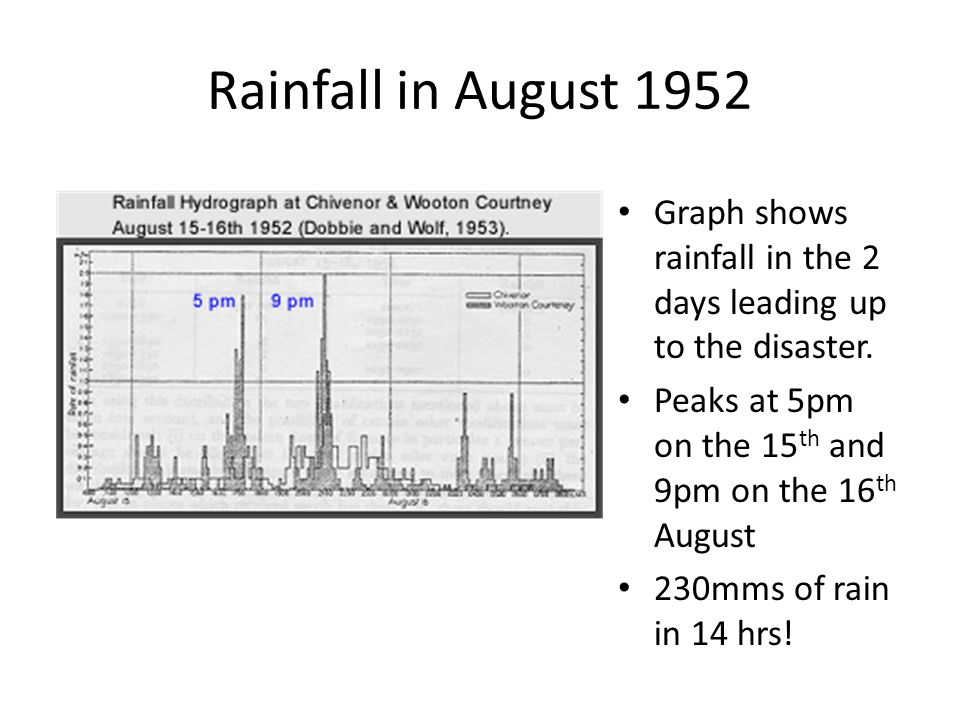Rainfall in August 1952 Graph shows rainfall in the 2 days leading up to the disaster. Peaks at 5pm on the 15th and 9pm on the 16th August.