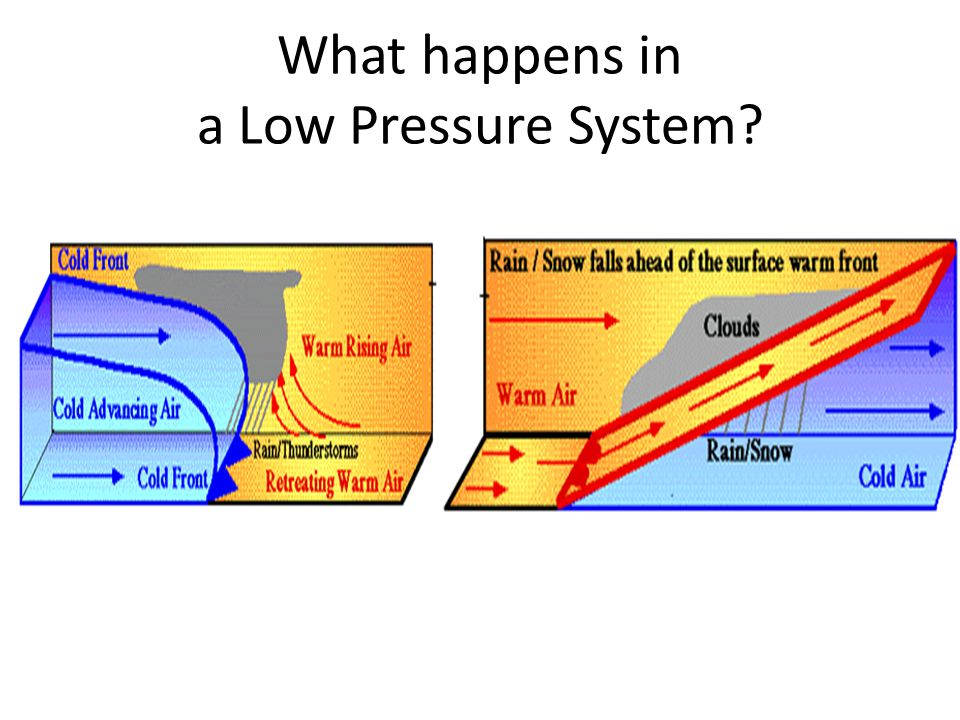 What happens in a Low Pressure System