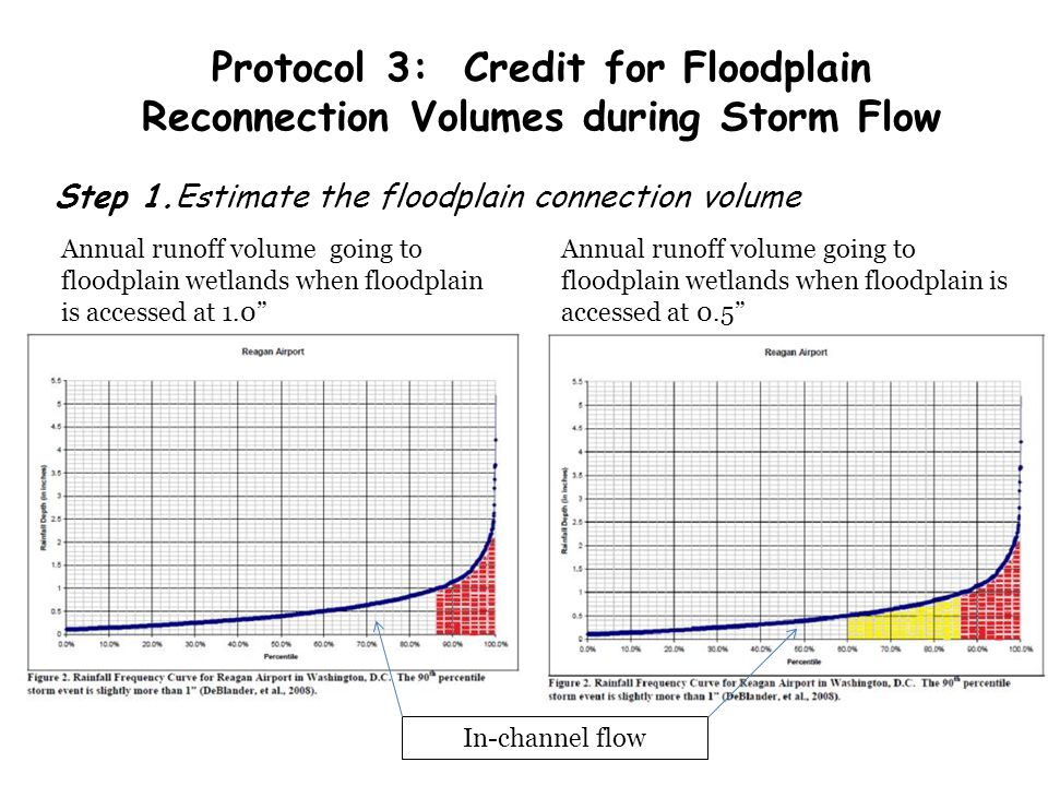 Protocol 3: Credit for Floodplain Reconnection Volumes during Storm Flow